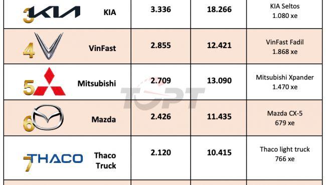 Top 10 thương hiệu bán nhiều xe nhất Việt Nam tháng 5/2021: Toyota bị bỏ xa