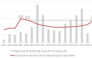 Áp lực thiếu nhà ở giá rẻ đang gia tăng ở TP HCM!